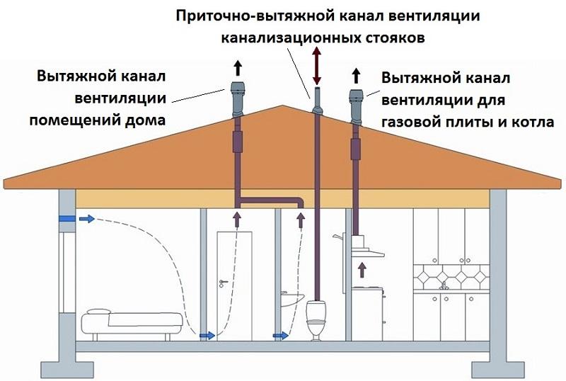 Схема вентиляции в доме своими руками