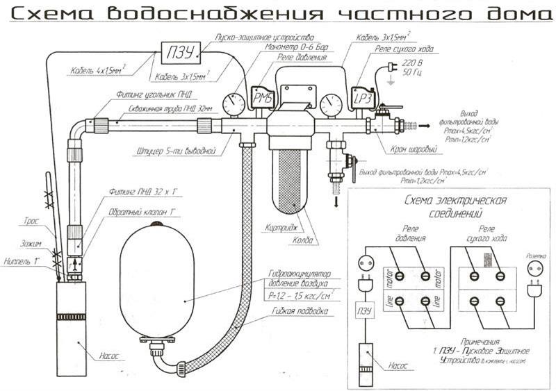 Типовая схема прокладки водопровода в загородном доме