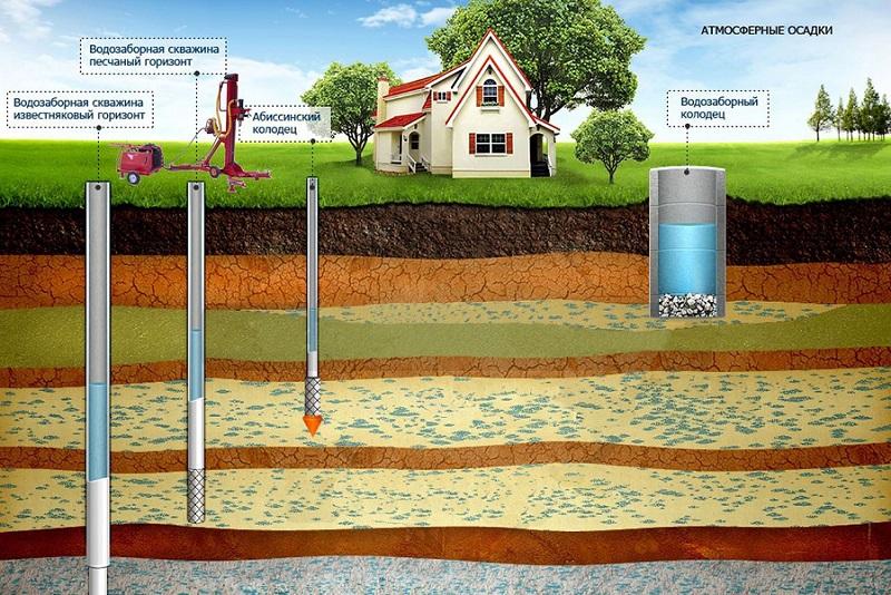 Колодец как источник для водопровода